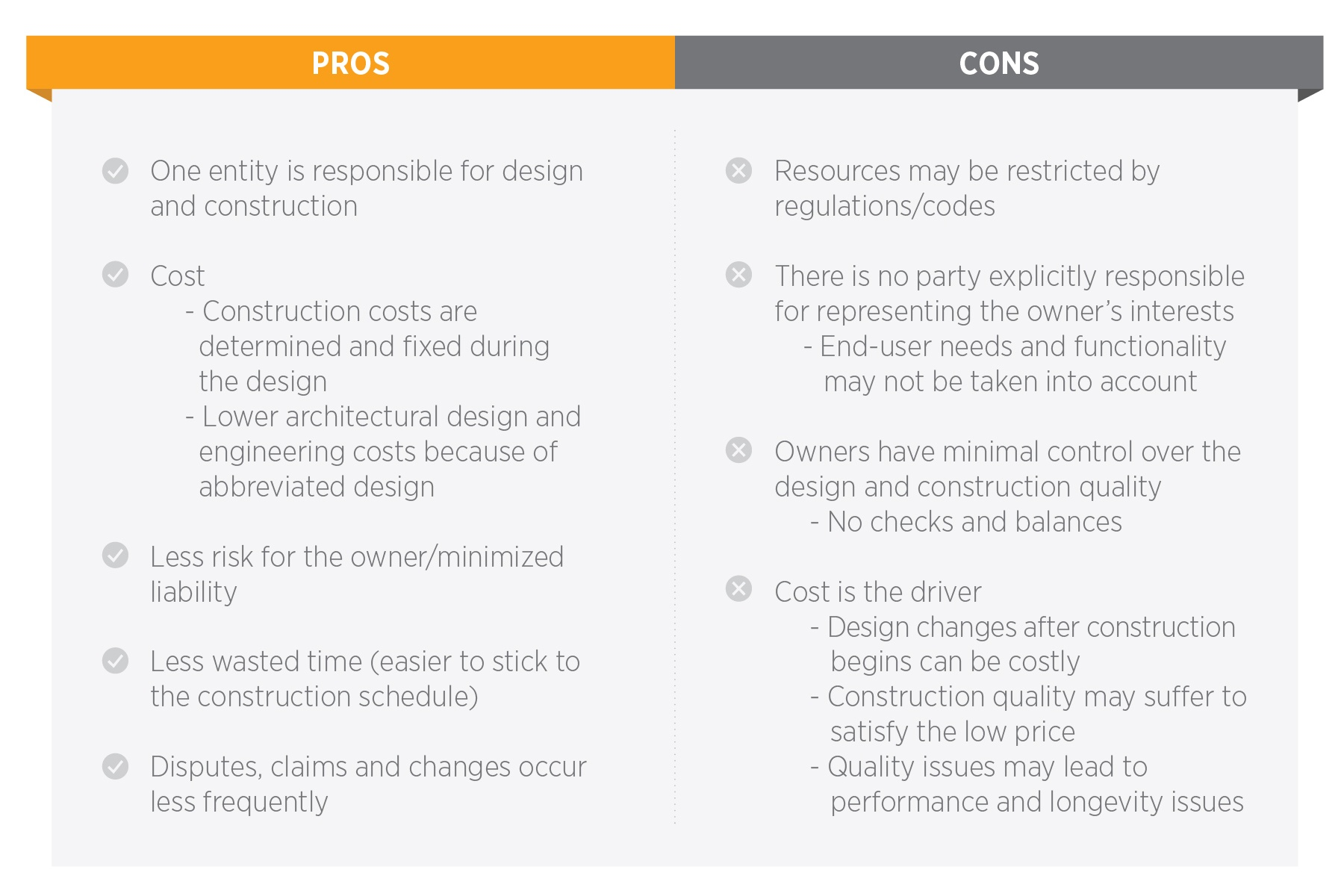 Pros and Cons of the design-bid-build method