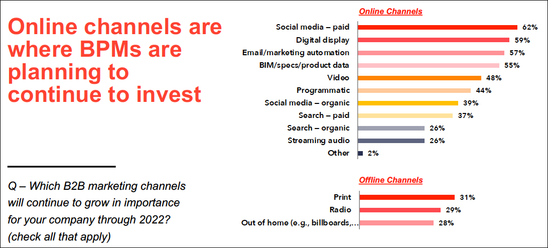 Online channels are where BPMs are planning invest slide-1