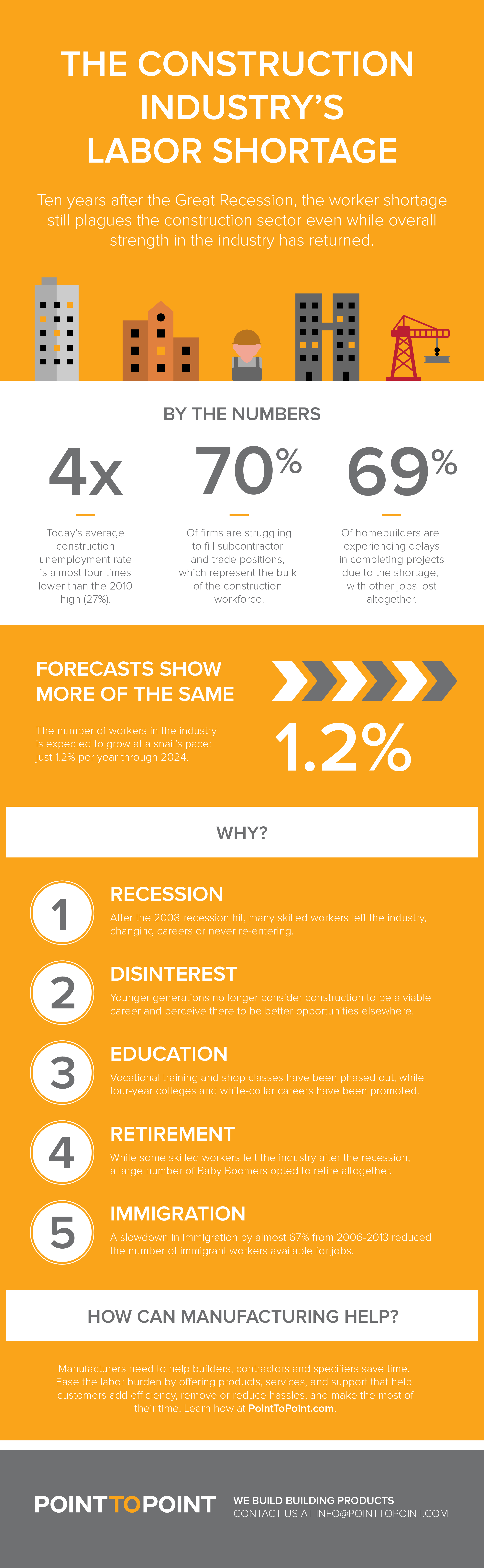 Construction Industry Labor Shortage Infographic